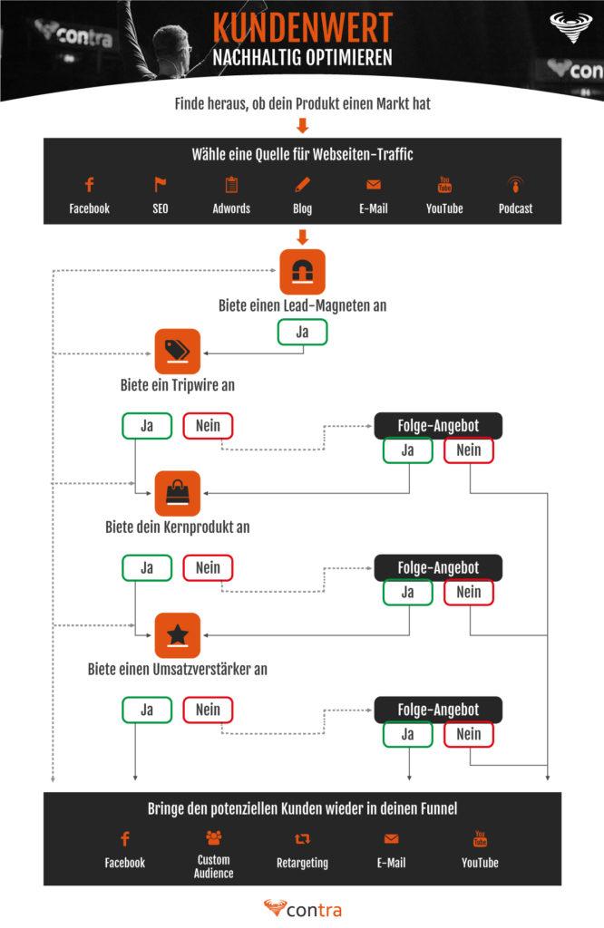 Kundenwert Optimierung für Webseiten-Traffic